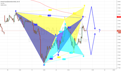 GBPAUD: 3 Patterns