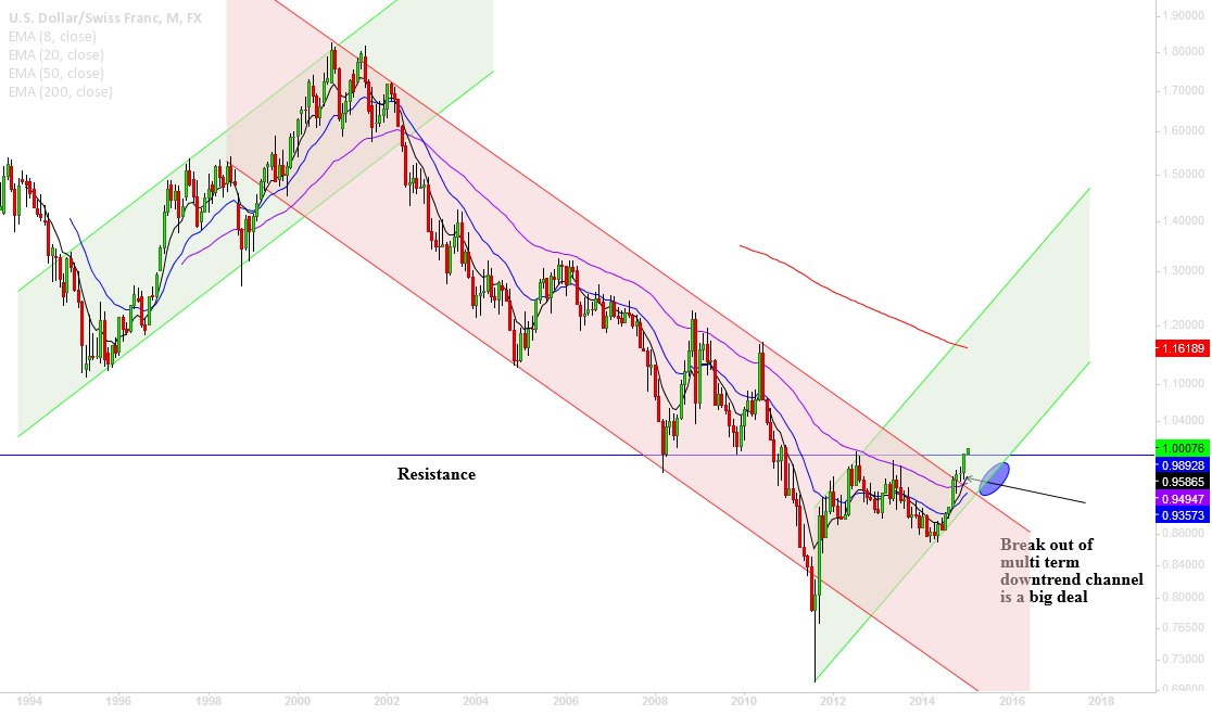 USDCHF, broke out of multi-term down channel