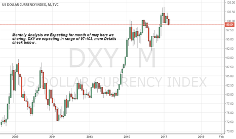 DXY: Views For month of May as We expecting