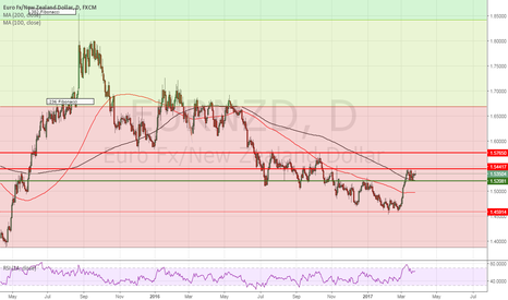 EURNZD: EURNZD looking to break out of a well-defined channel