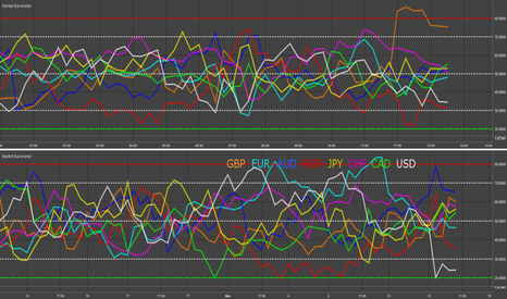 EURUSD: AUD, USD, NZD & GBP - Market Barometer Update