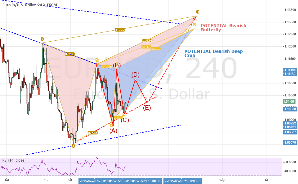UPDATE #1: EURUSD: All Roads Lead to Wave 3. Added Deep Crab