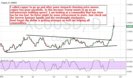 XCUUSD: Copper: Some retracement is due