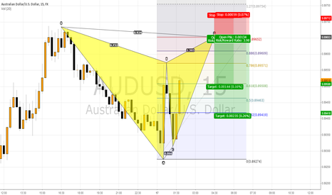 AUDUSD: AUDUSD about to fall down again