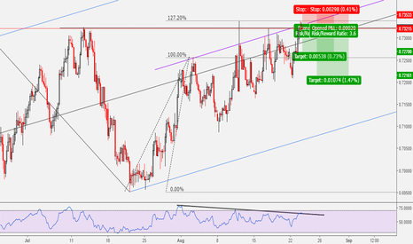 NZDUSD: NZDUSD: Two Many Reasons To Go Short