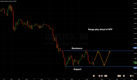 GBPUSD: GBPUSD: Range ahead of NFP
