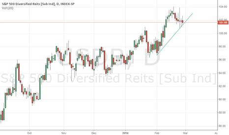 USDB: S@P 500 Diversified Reits