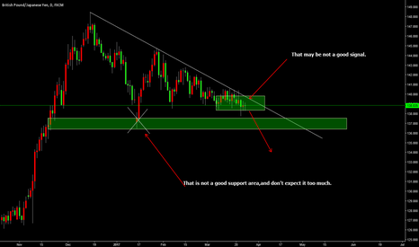 GBPJPY: GBPJPY MAY BE NOT GOOD IN THE FUTURE