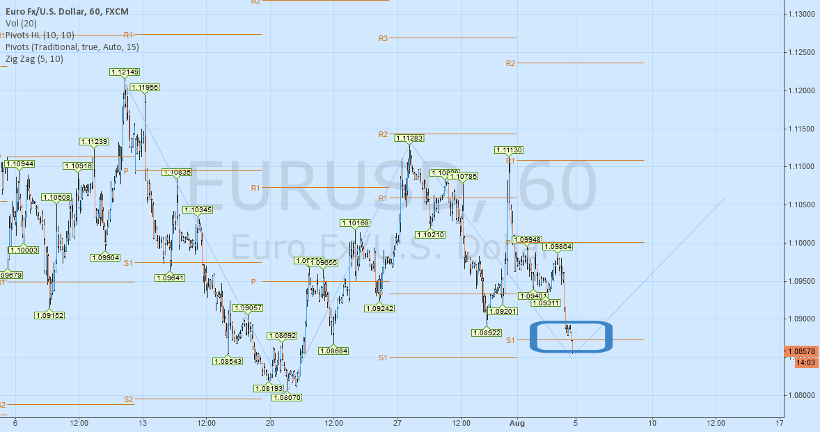 "EURUSD forming a ""W"" shape Gartley Pattern 8/4/2015"
