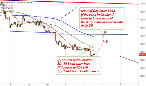 GBPUSD: GBPUSD hourly chart Looking for Sell Signal