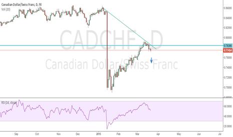 CADCHF: CADCHF go short weekly...