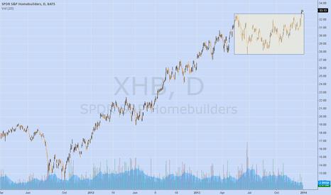 XHB: $XHB B/O of 7 month range