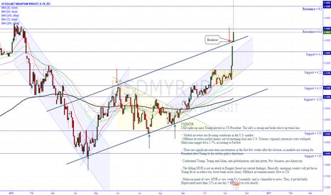 Forex usd myr chart