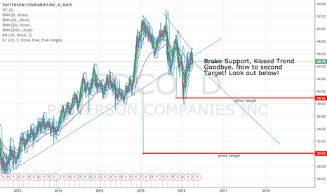 PDCO: PDCO is about to get hammered!