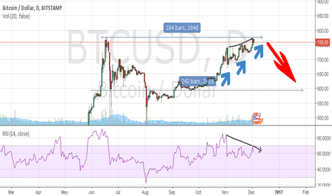 BTCUSD: Is this RSI divergence?