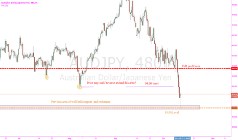 AUDJPY: 8 hr Pin Bar at previous support/resistance