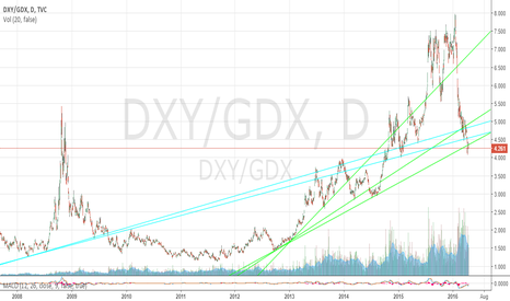 DXY/GDX: DXY/GDX Ratio 4/15/2016