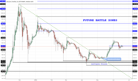 BTCUSD: Bitcoin Battle Zones