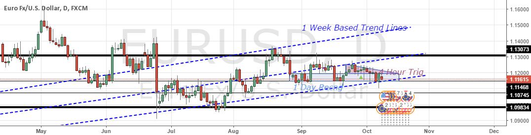 EURUSD - W1 Trend Line & D1 BR Zones