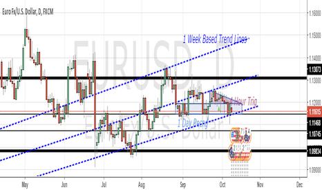 EURUSD: EURUSD - W1 Trend Line & D1 BR Zones