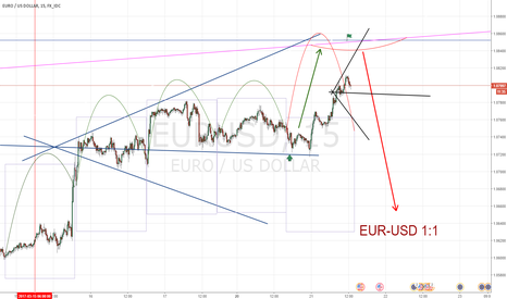 EURUSD: EUR-USD 1:1