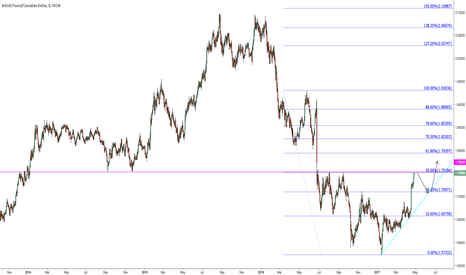 GBPCAD: Possible short here on daily