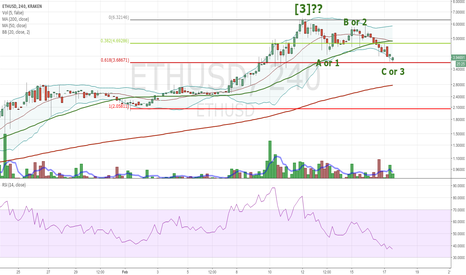 ETHUSD: ETH end of downward correction?