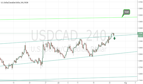 USDCAD: USDCAD Time to take a buy on the dollar Lonnie