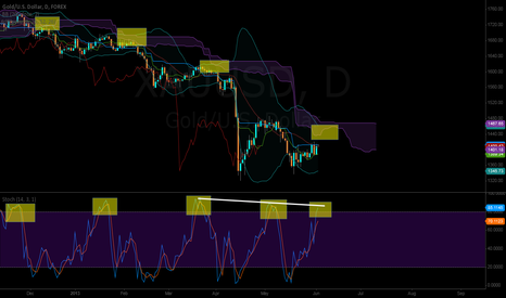 XAUUSD: Another short opportunity coming up