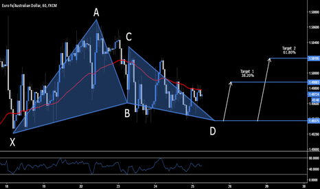 EURAUD: EUR.AUD - Long Opportunity