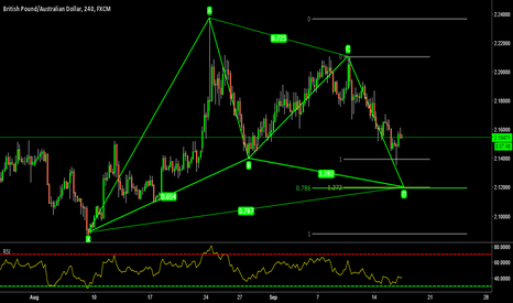 GBPAUD: Bullish Gartley Pattern on GBPAUD