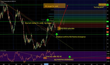 TNX: Ten year US Treasury Note Yield
