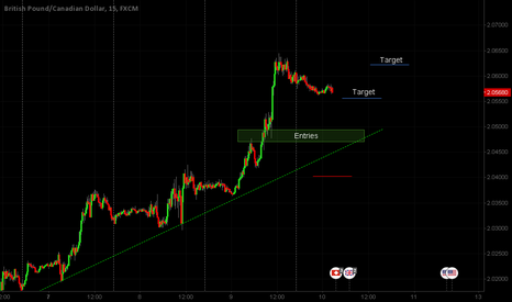 GBPCAD: Intra day trade Opportunity 10-Dec