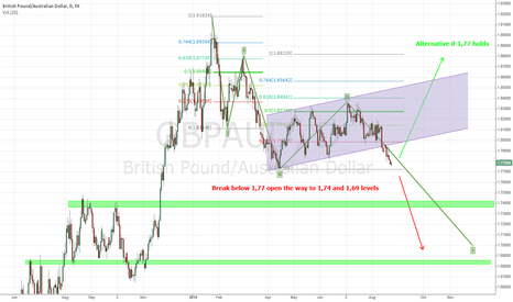 GBPAUD: GBP/AUD with 2 possible outcomes