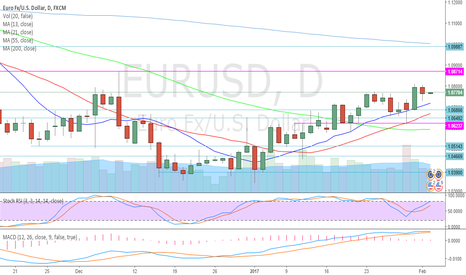 EURUSD: EURUSD Bulls Steady On Daily MA, SR, RSI/STO, MacD