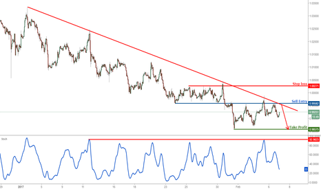 USDCHF: USDCHF dropping nicely, remain bearish