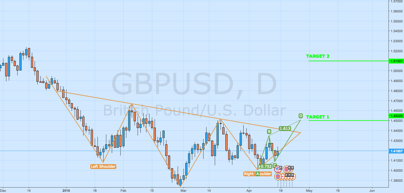 BULLISH H&S & ABCD PATTERN CONFIRMATION ON GBPUSD