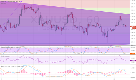 XAUUSD: Nice flag for Gold, maybe 1 or 2 cycles before break oout.