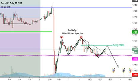 EURUSD: Potential 2618 Trade Ahead