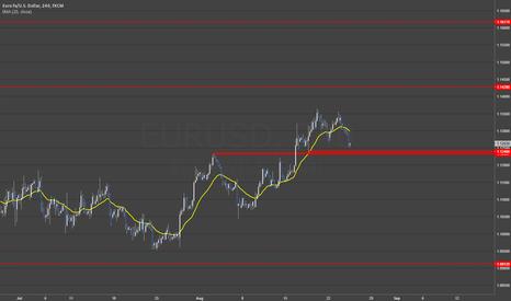 EURUSD: EURUSD Long on resistance level