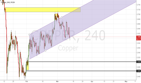 COPPER: COPPER breakout is immenent