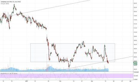 GE: Support from long-term uptrend and value zone