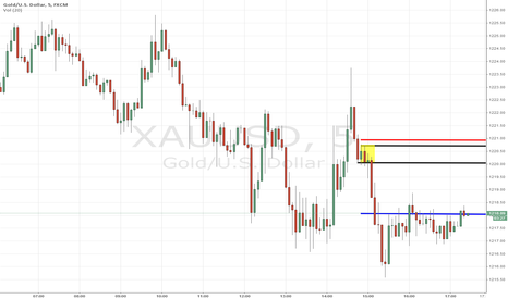 XAUUSD: XAUUSD short term income trade
