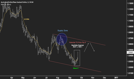 AUDNZD: AUD/NZD OUTLOOK