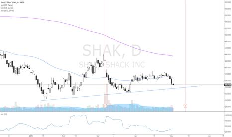 SHAK: Buy @33-34