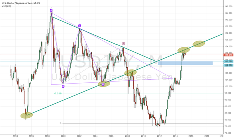 USDJPY: USDJPY Long-term picture