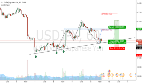 USDJPY: Usdjpy Buying Bounce / Trendline Support