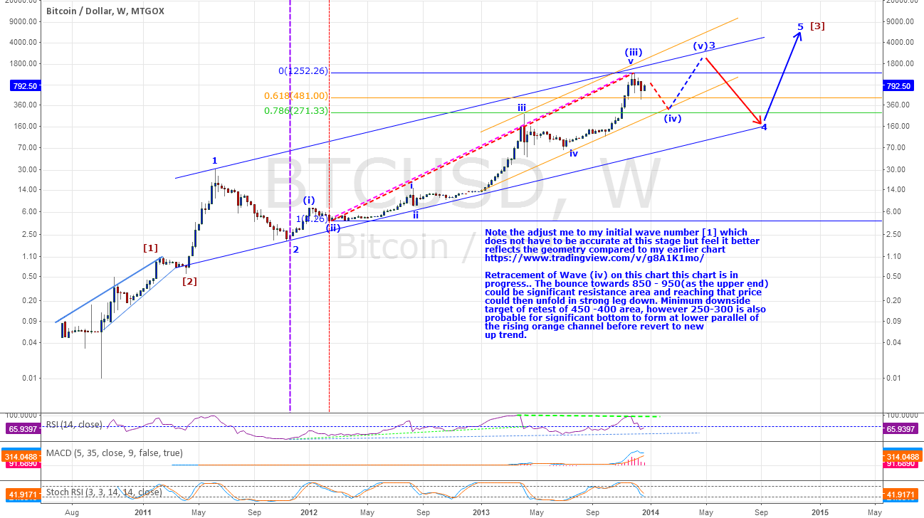 BTCUSD - Intermediate term Bearish