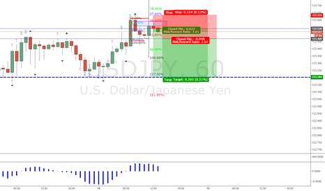 USDJPY: jpy test it once again