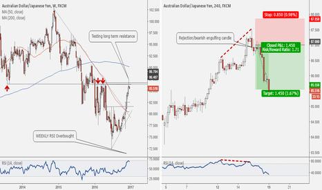 AUDJPY: My Latest AUDJPY Short trade explained #forex